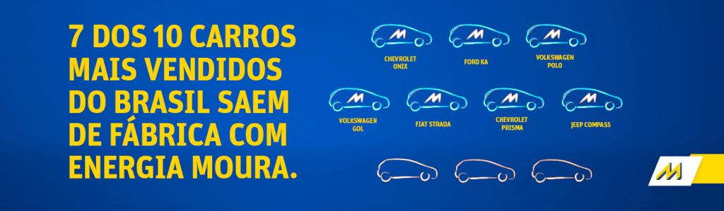 Dos 10 carros mais vendidos do Brasil, sete são equipados com as Baterias Moura