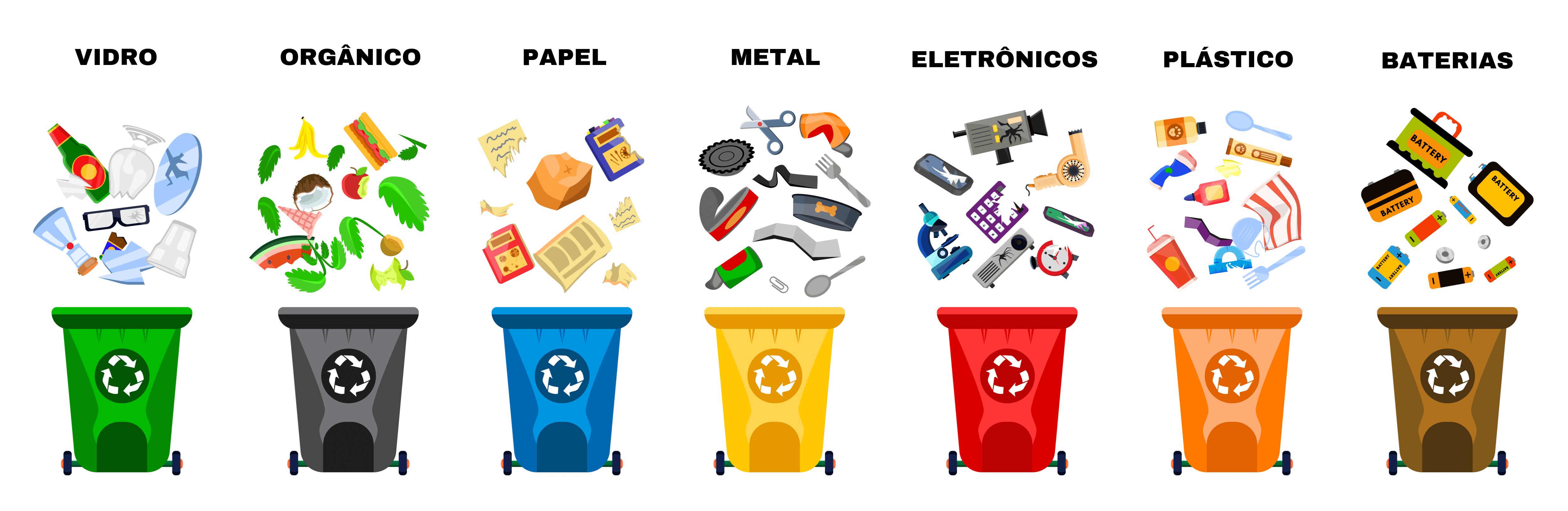 Ilustração trazendo as sete categorias de lixo que existem: vidro, orgânico, papel, metal, eletrônicos, plástico e baterias.