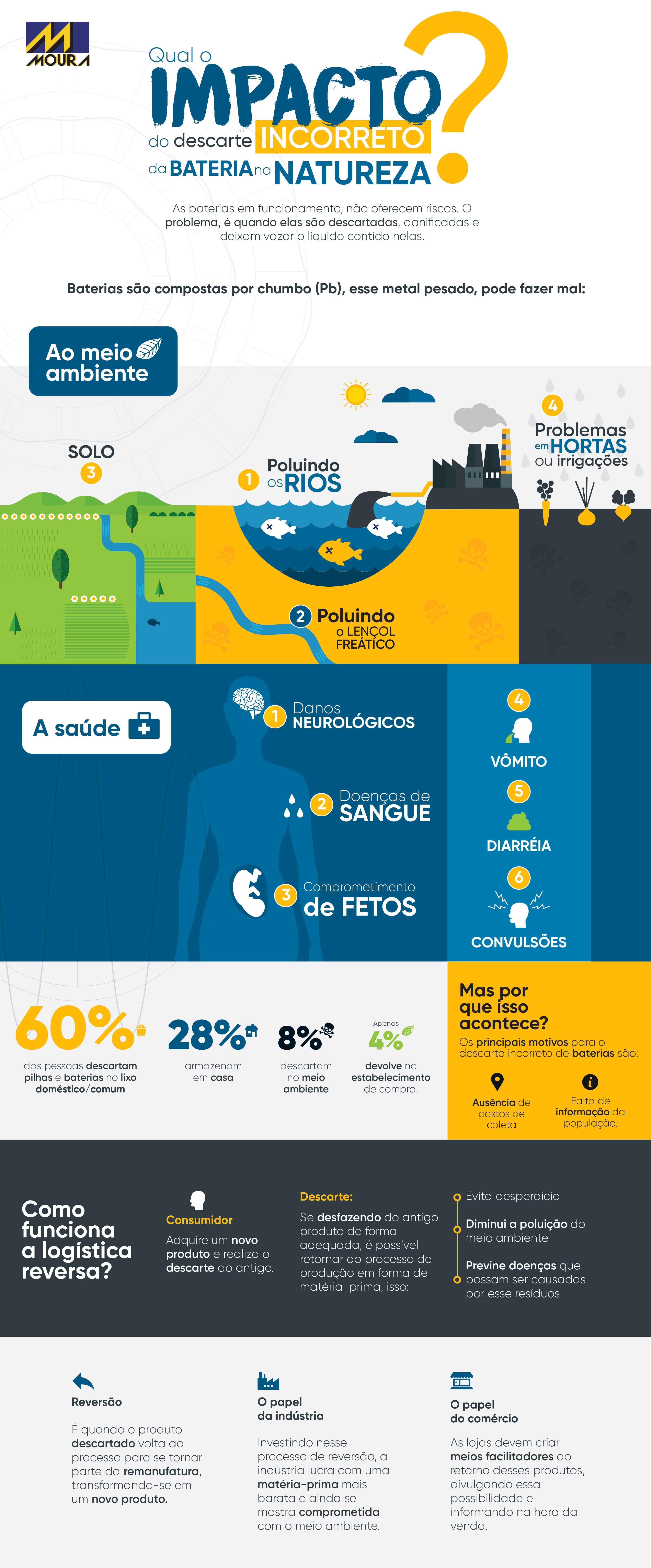 infográfico sobre o descarte de baterias